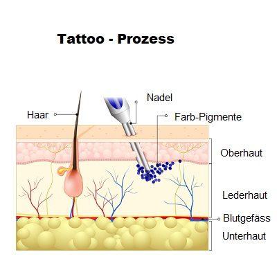 Tattoo Pflege Haut